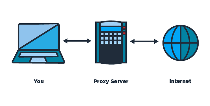 Online Proxy services